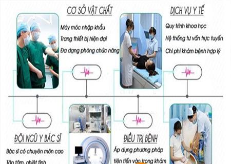 Phòng khám Kinh Đô hỗ trợ điều trị lở loét vùng kín hiệu quả
