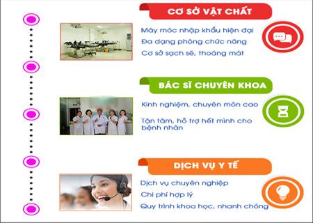 Phòng khám Kinh Đô hỗ trợ điều trị ngứa âm đạo an toàn